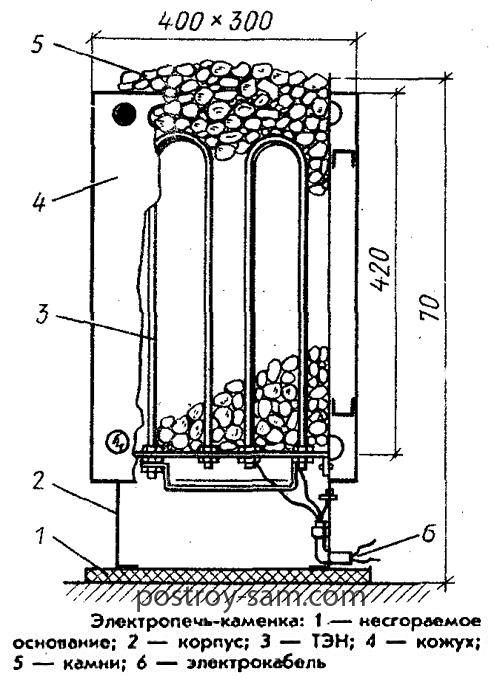 Конструкция электропечи