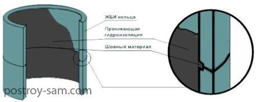 Гидроизоляция швов септика
