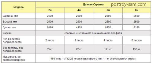 Размеры теплицы