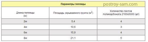 Таблица размеров теплиц