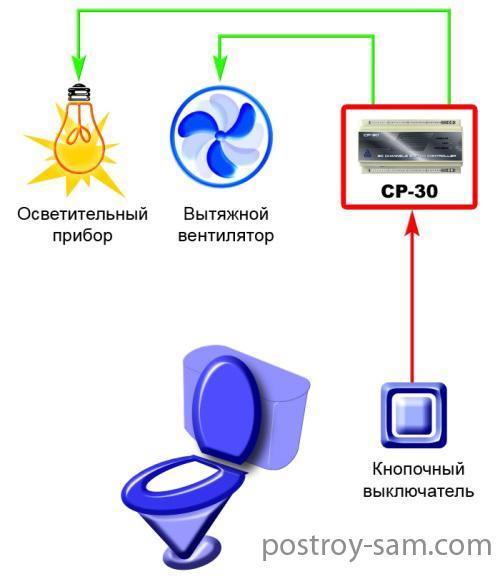 Варианты подключения вентилятора к электросети