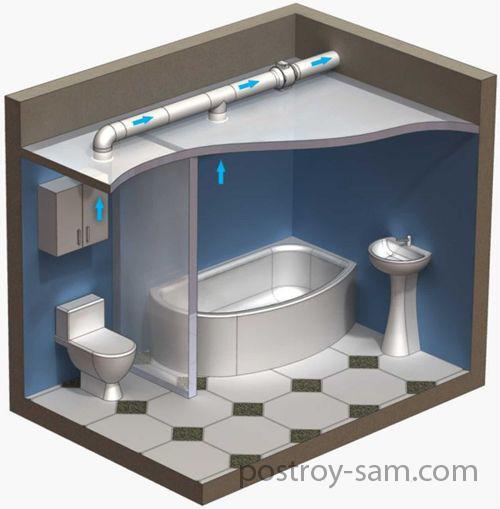 Для чего нужна в ванной вентиляция?