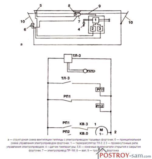 Проветривание теплиц с помощью электрического автомата