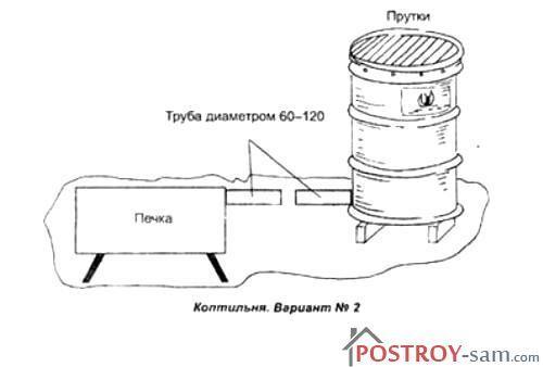 Установка кондиционерКоптильня с дымогенератором холодного копчения своими