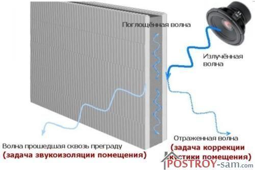 Звукоизоляция квартиры и деревянных перекрытий