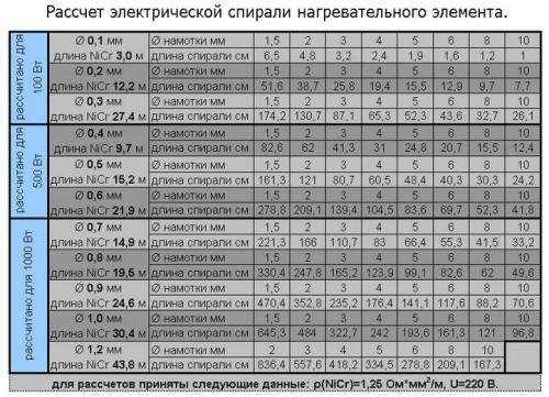 Таблица сопротивлений нихромовой проволоки для нагревательного прибора
