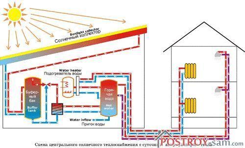 Теплоноситель, предназначенный для системы солнечного отопления