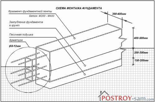 Схема монтажа фундамента с размерами