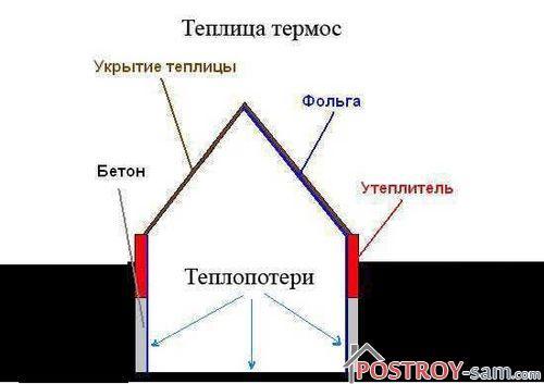 Конструкция теплицы-термос