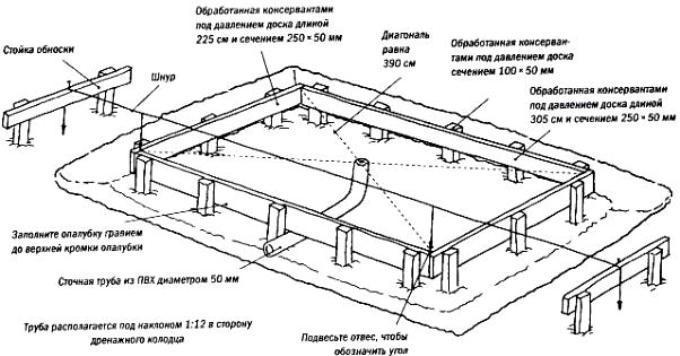 Как сделать плитный фундамент в теплице