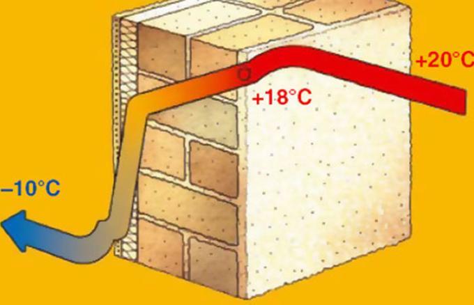 Теплотехнический расчет. Пример расчета стены. Обзор программы «Теремок» и онлайн калькулятора