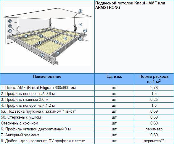 Норма расхода гипсокартона на 1 м2 потолка Knauf - AMF или ARMSTRONG