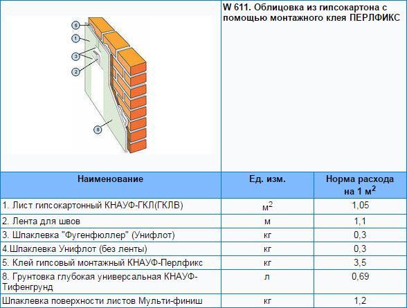 Сколько нужно гипсокартона на 1 м2 отделки стены с помощью монтажного клея ПЕРЛФИКС