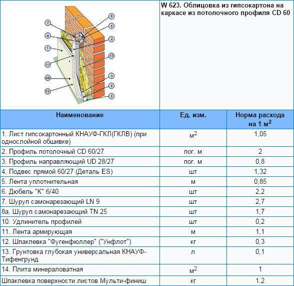 Сколько нужно гипсокартона на 1 м2 облицовки стены на каркасе из потолочного профиля CD 60