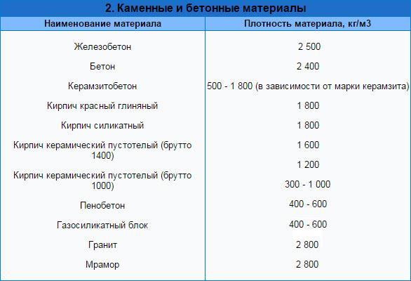Плотность каменных и бетонных материалов таблица
