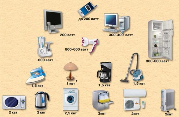 Таблица мощности бытовых электроприборов
