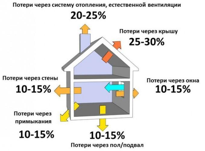 Теплопотери дома в процентах