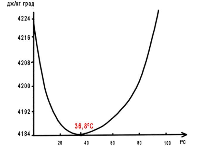 График удельной теплоемкости воды