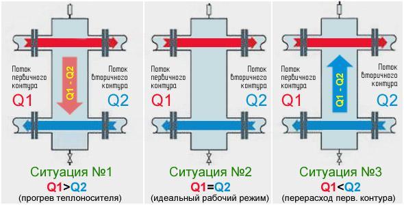 Какие гидравлические процессы протекают в гидрострелке?