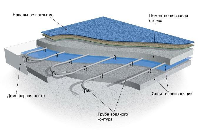 Конструкция системы теплого водяного пола