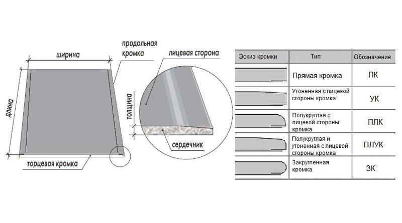 Размер гипсокартона: длина, толщина, ширина