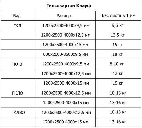 Размер гипсокартона Кнауф. Таблица