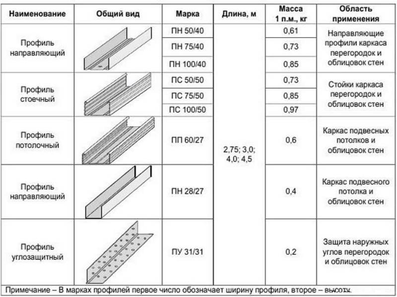 Таблица размеров профиля для гипсокартона