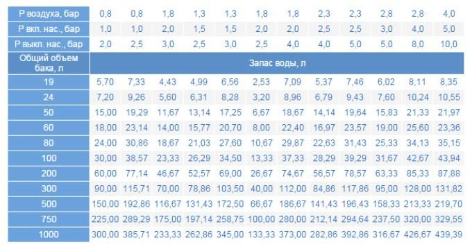 Таблица расчета гидроаккумулятора