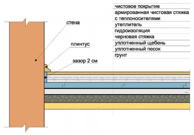 Технология строительства полов по грунту